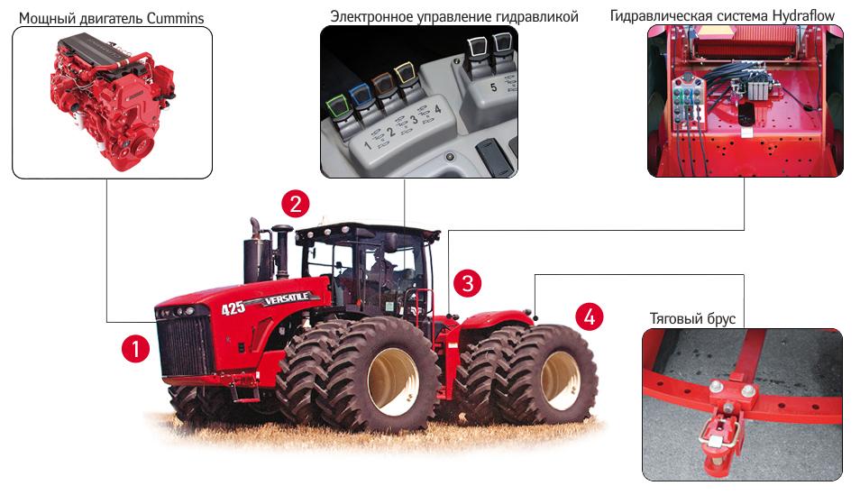 Технические характеристики зерноуборочных комбайнов